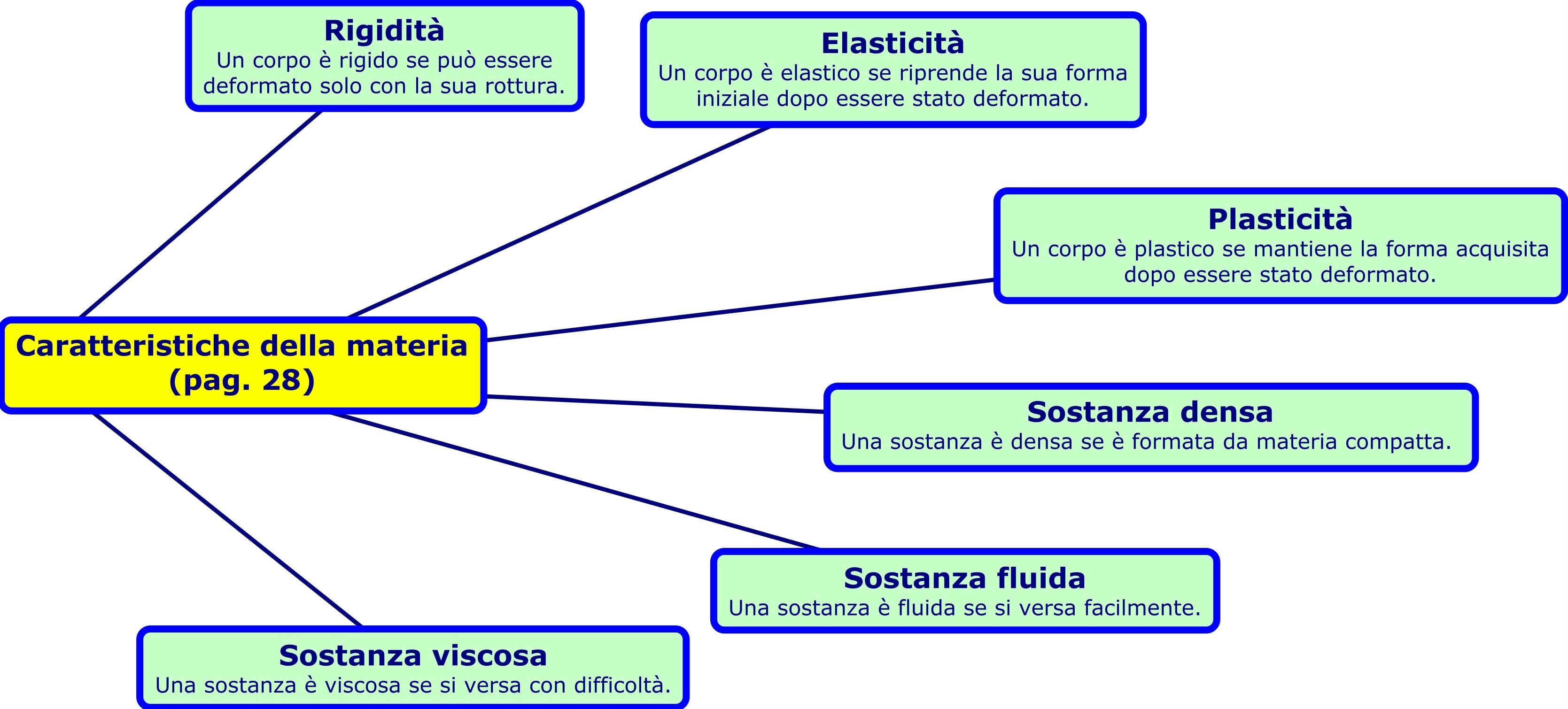 Caratteristiche della materia for Galileo quiz casa